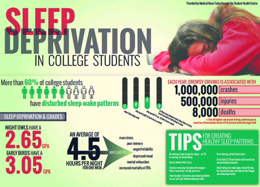 sleep deprivation of college students A recent survey reveals that college students consider sleep to be an important factor in their success – but admit that they're not sleeping as much as they should selected results from the chegg college student sleep survey are as follows.