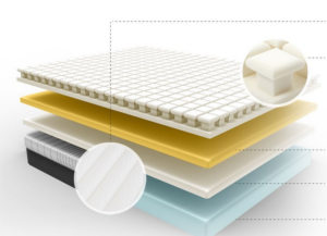 Luxi Mattress Layers