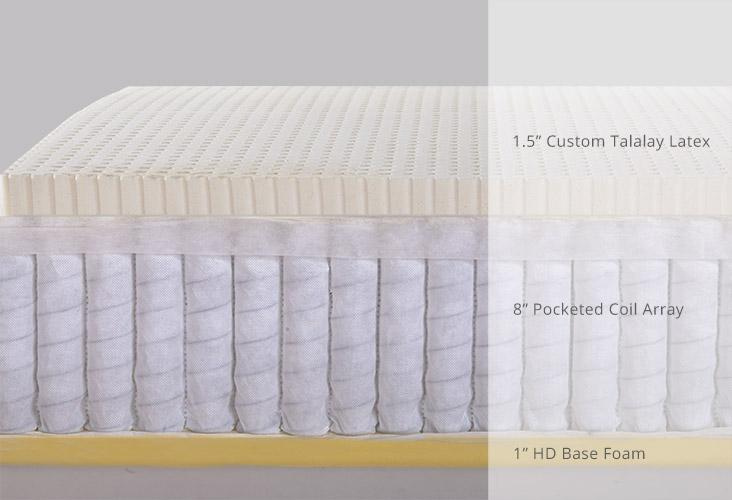 Buy Latex Mattress Topper